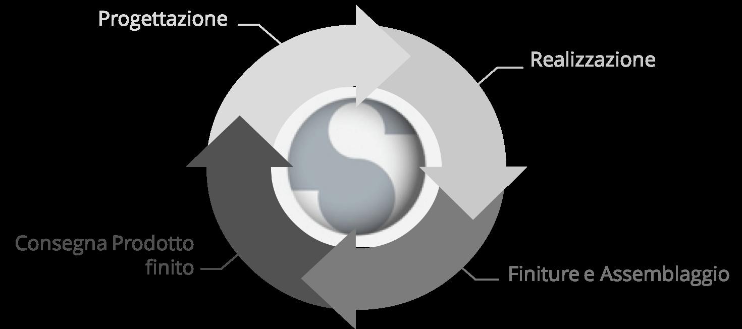 Ciclo di Produzione industriale